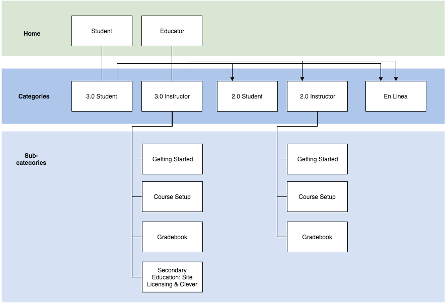 Sitemap for the redesign